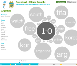 World Cup 2010 Twitter Replay